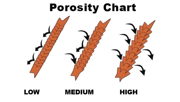 Porosity Chart illustrating the benefit of a keratin treatment for men