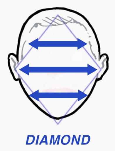 Diagram of diamond face shape